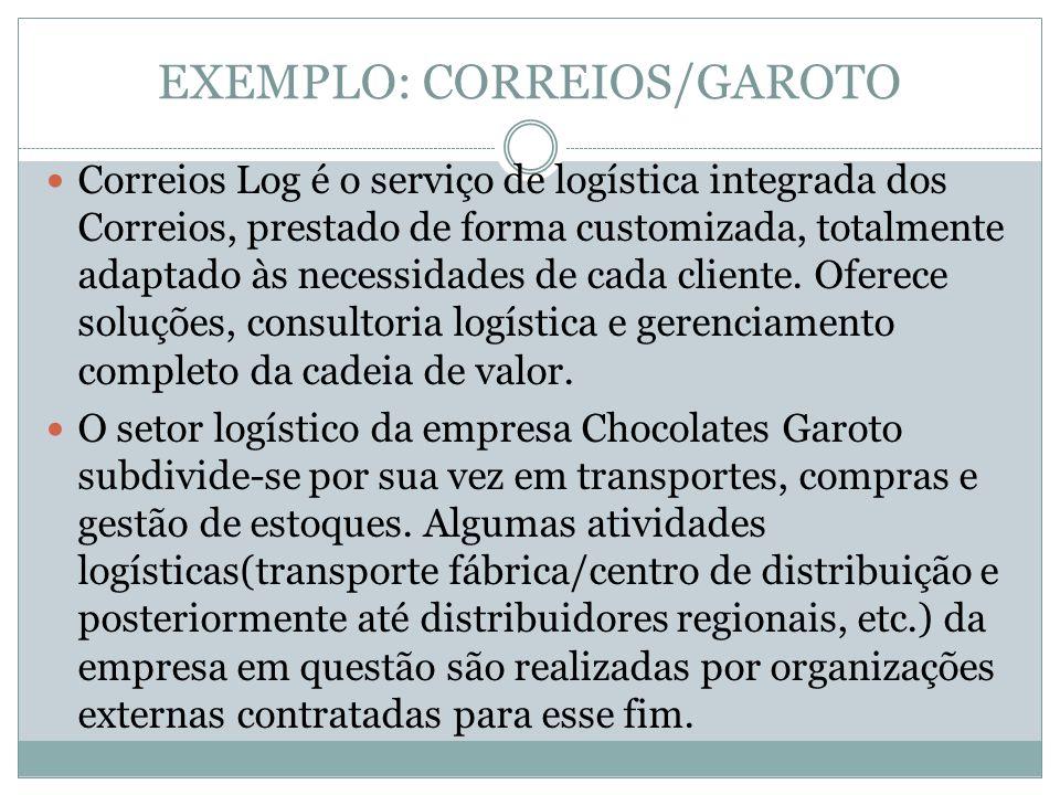 EXEMPLO: CORREIOS/GAROTO