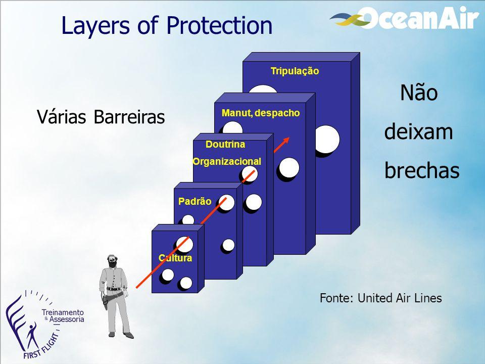 Layers of Protection Não deixam brechas Várias Barreiras