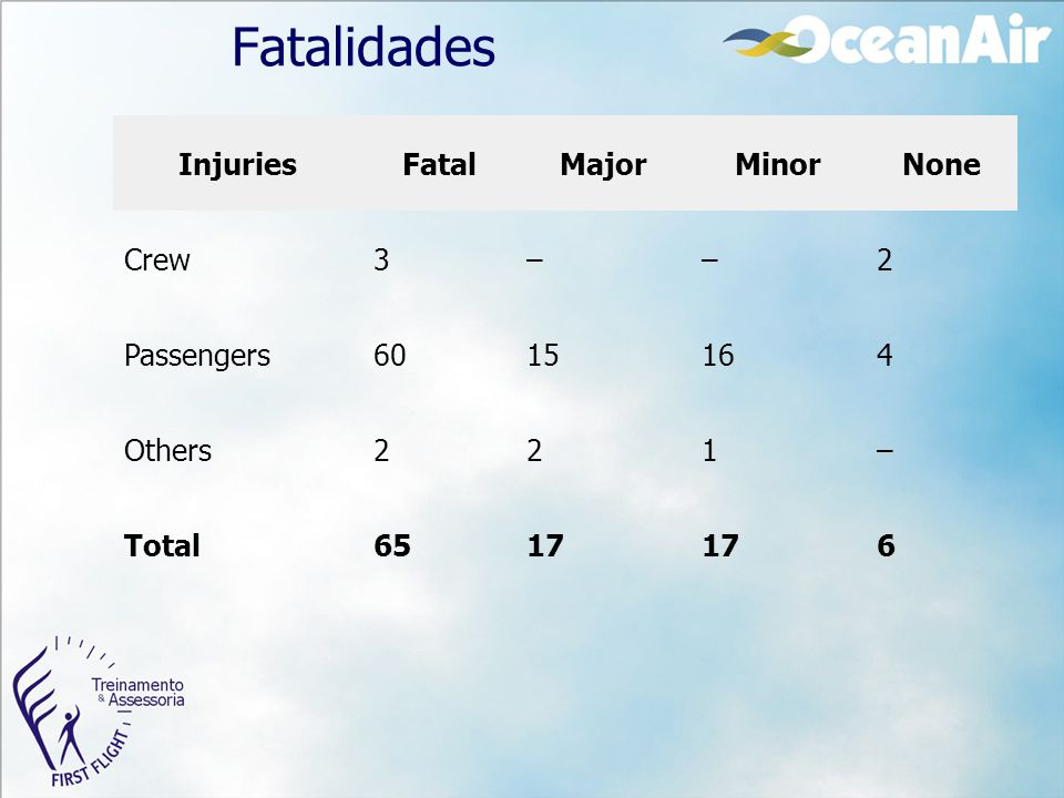 Fatalidades Injuries Fatal Major Minor None Crew 3 – 2 Passengers 60