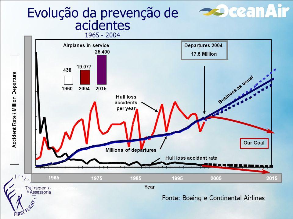 Evolução da prevenção de acidentes 1965 - 2004