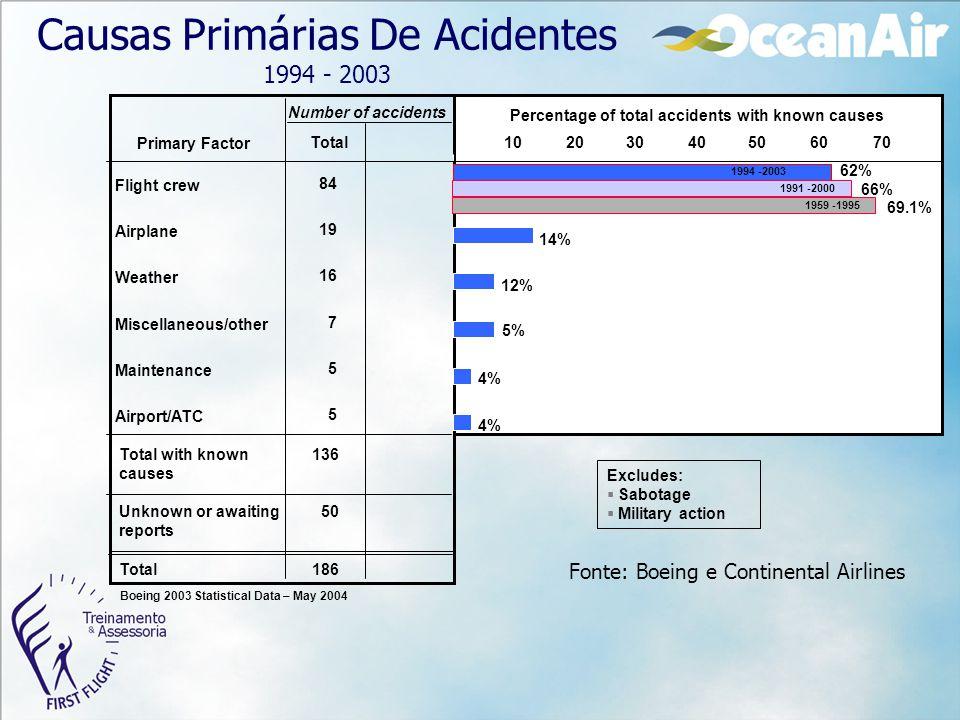 Causas Primárias De Acidentes 1994 - 2003