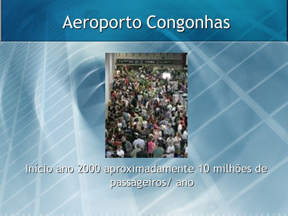 Início ano 2000 aproximadamente 10 milhões de passageiros/ ano