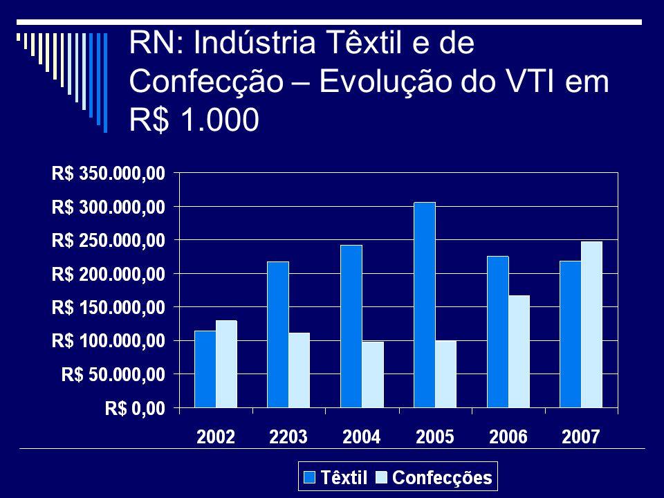RN: Indústria Têxtil e de Confecção – Evolução do VTI em R$ 1.000