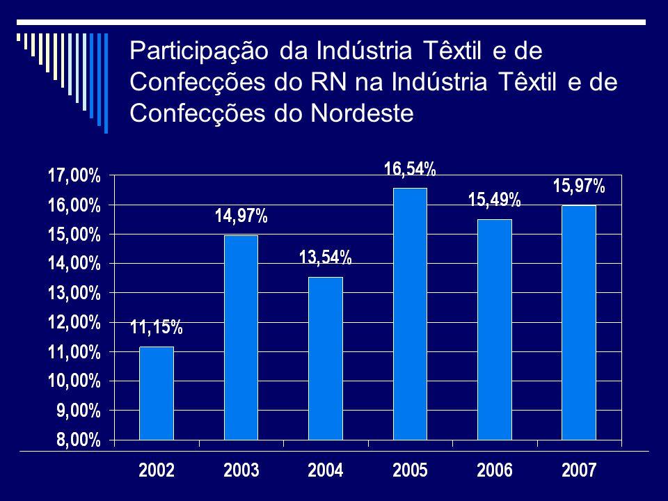 Participação da Indústria Têxtil e de Confecções do RN na Indústria Têxtil e de Confecções do Nordeste