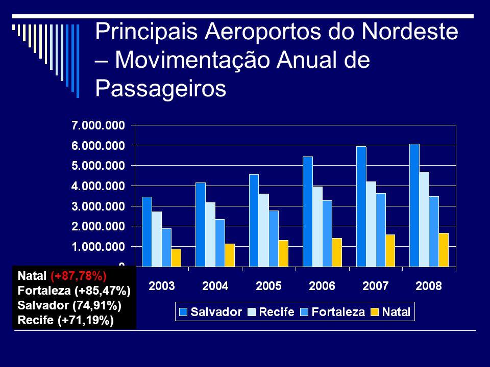Principais Aeroportos do Nordeste – Movimentação Anual de Passageiros