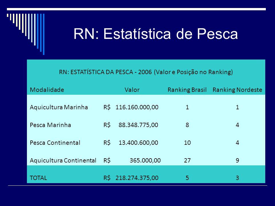 RN: Estatística de Pesca