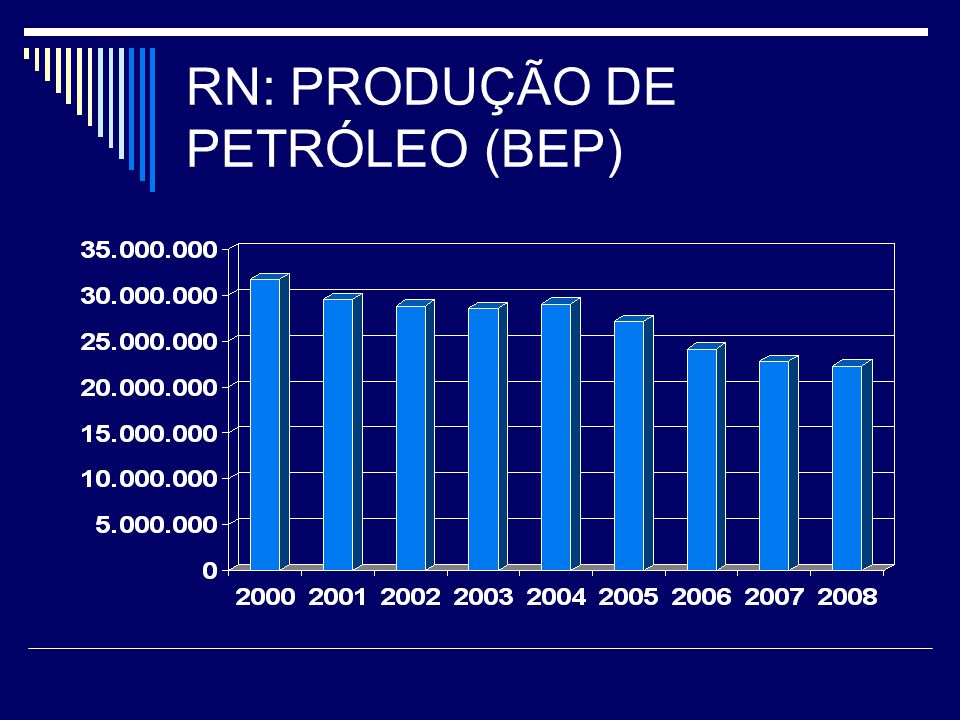 RN: PRODUÇÃO DE PETRÓLEO (BEP)