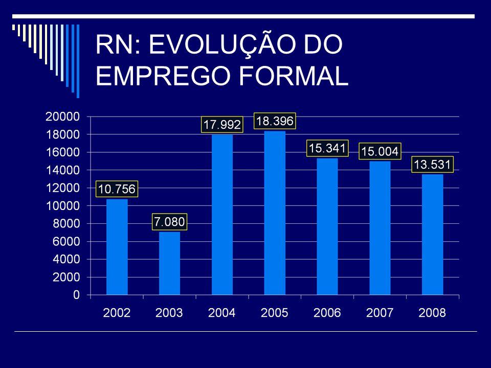 RN: EVOLUÇÃO DO EMPREGO FORMAL