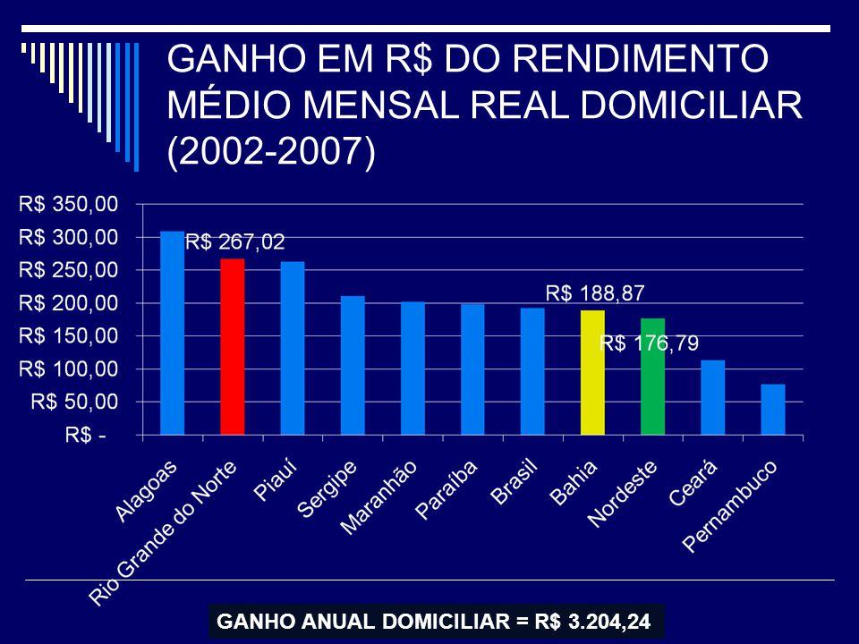 GANHO EM R$ DO RENDIMENTO MÉDIO MENSAL REAL DOMICILIAR (2002-2007)