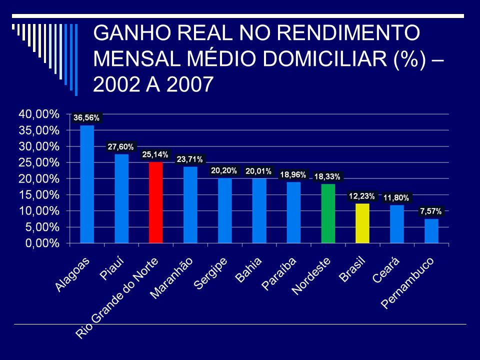 GANHO REAL NO RENDIMENTO MENSAL MÉDIO DOMICILIAR (%) – 2002 A 2007