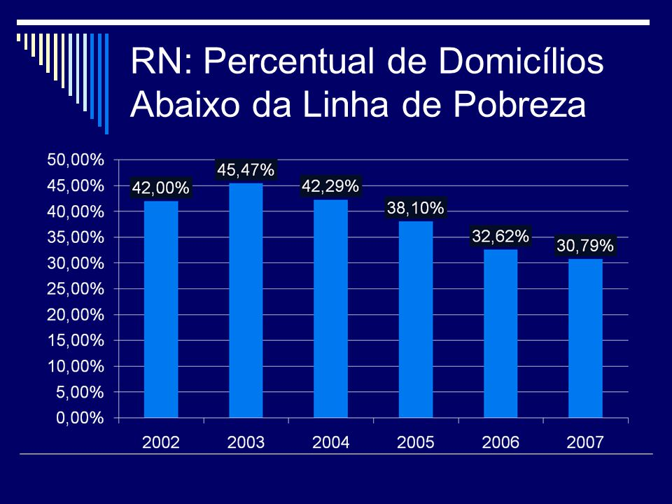 RN: Percentual de Domicílios Abaixo da Linha de Pobreza