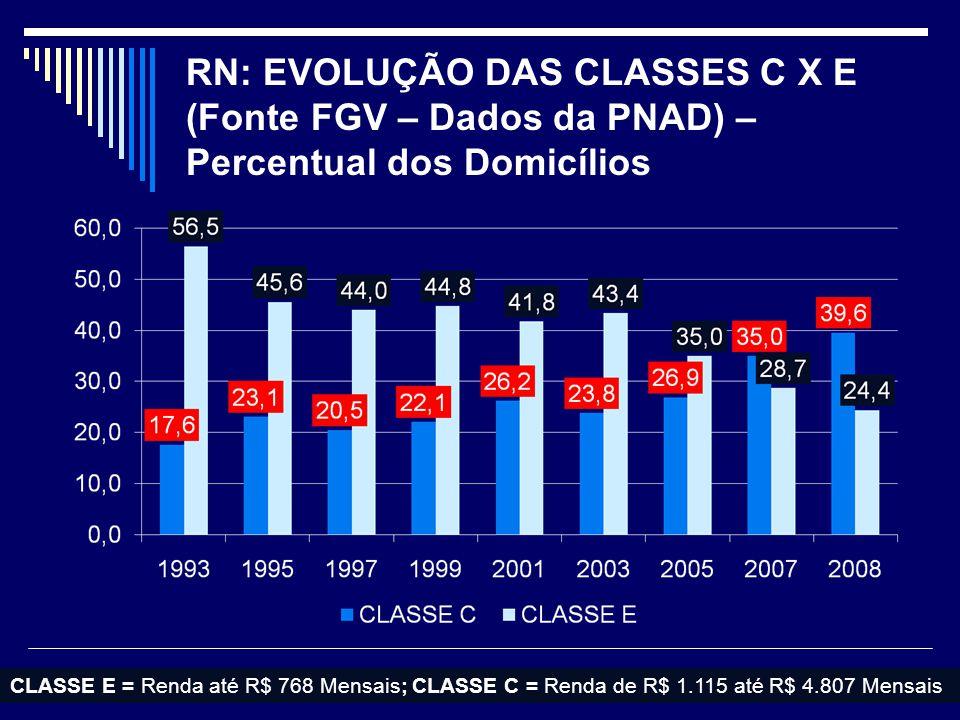 RN: EVOLUÇÃO DAS CLASSES C X E (Fonte FGV – Dados da PNAD) – Percentual dos Domicílios