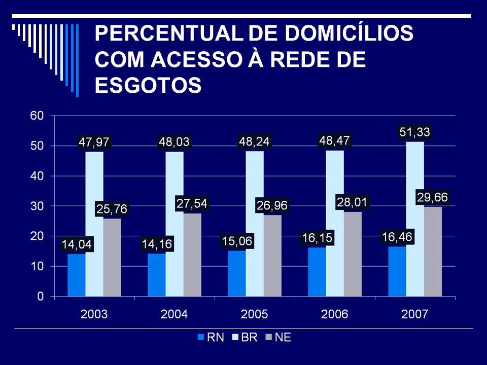 PERCENTUAL DE DOMICÍLIOS COM ACESSO À REDE DE ESGOTOS