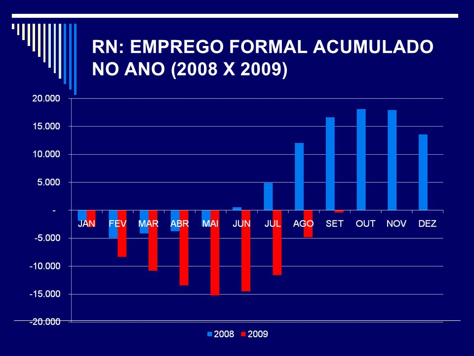 RN: EMPREGO FORMAL ACUMULADO NO ANO (2008 X 2009)