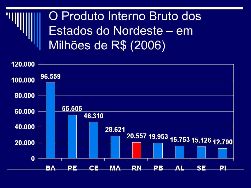O Produto Interno Bruto dos Estados do Nordeste – em Milhões de R$ (2006)