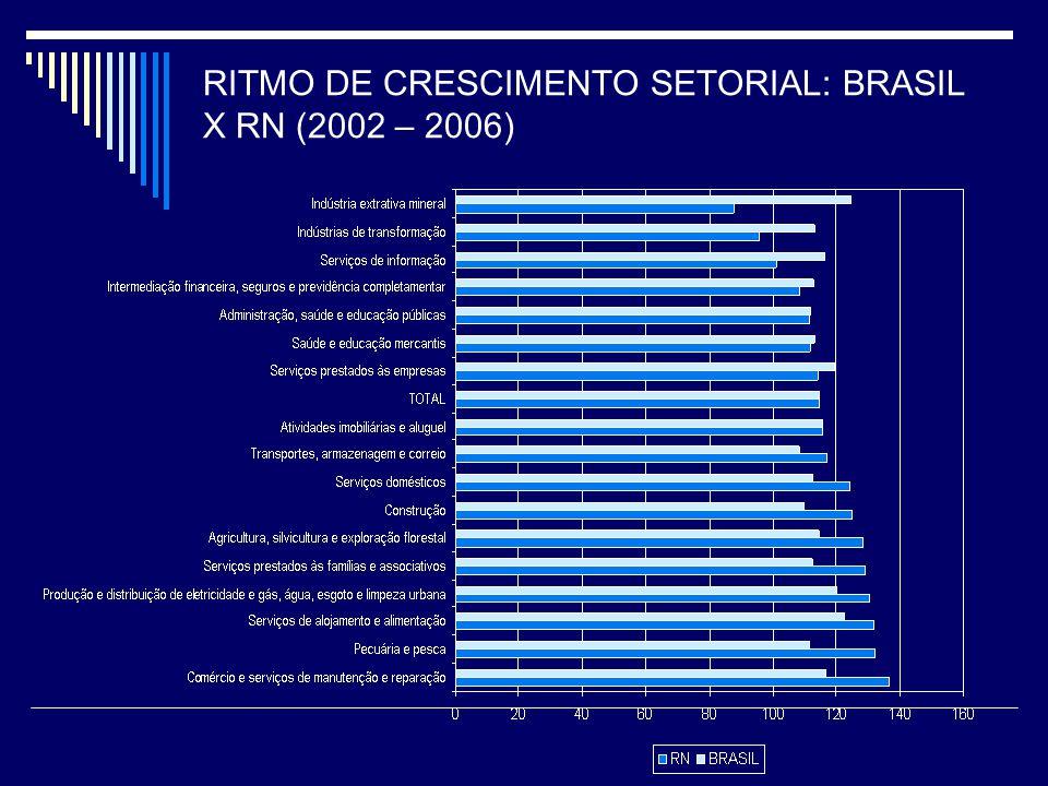 RITMO DE CRESCIMENTO SETORIAL: BRASIL X RN (2002 – 2006)