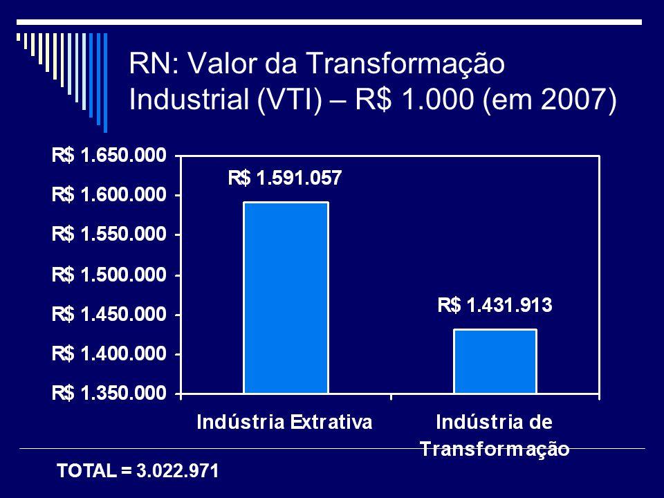RN: Valor da Transformação Industrial (VTI) – R$ 1.000 (em 2007)