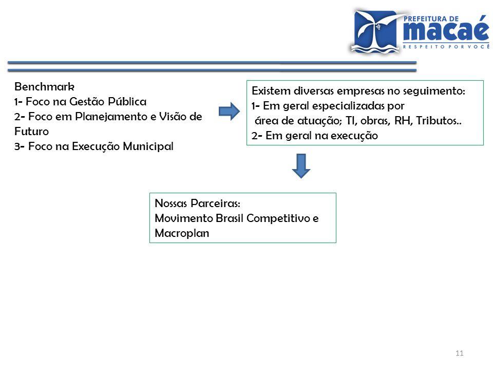 Benchmark 1- Foco na Gestão Pública. 2- Foco em Planejamento e Visão de Futuro. 3- Foco na Execução Municipal.