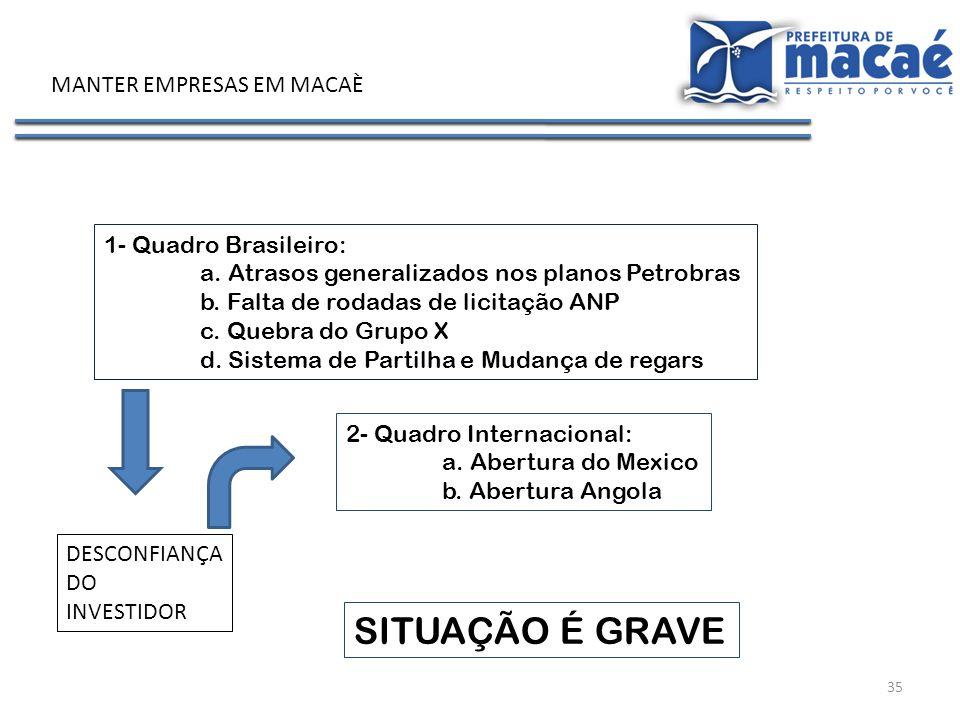 SITUAÇÃO É GRAVE MANTER EMPRESAS EM MACAÈ 1- Quadro Brasileiro: