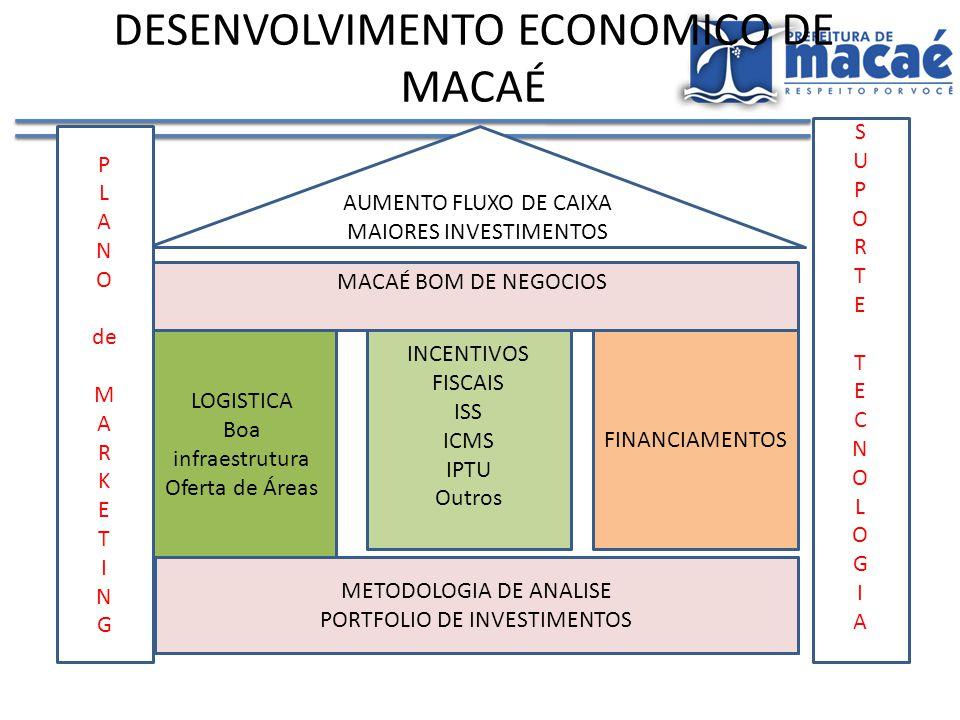 DESENVOLVIMENTO ECONOMICO DE MACAÉ