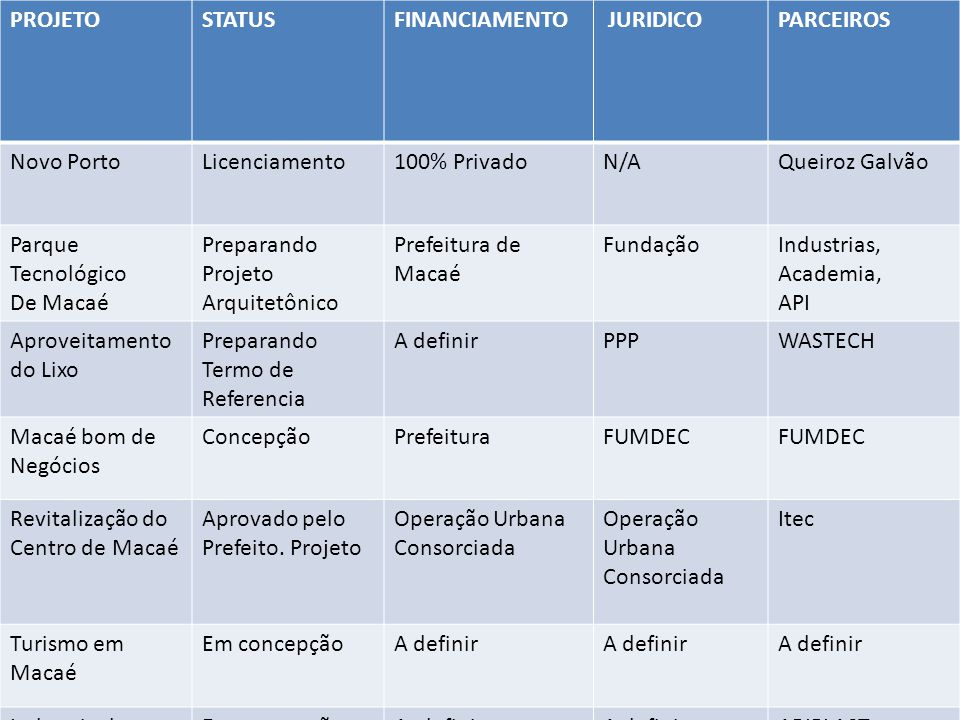 PROJETO STATUS. FINANCIAMENTO. JURIDICO. PARCEIROS. Novo Porto. Licenciamento. 100% Privado. N/A.