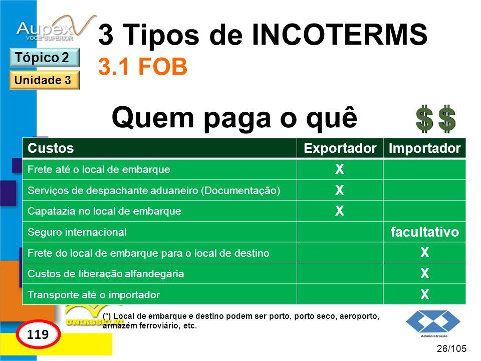 3 Tipos de INCOTERMS 3.1 FOB Quem paga o quê 119 Tópico 2 Custos