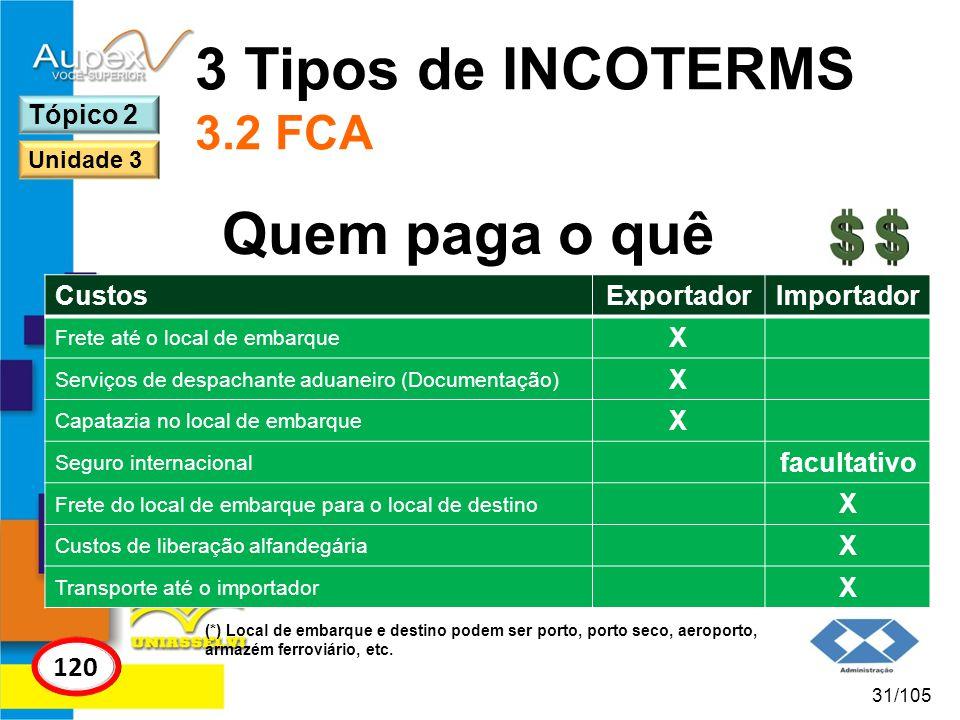 3 Tipos de INCOTERMS 3.2 FCA Quem paga o quê 120 Tópico 2 Custos
