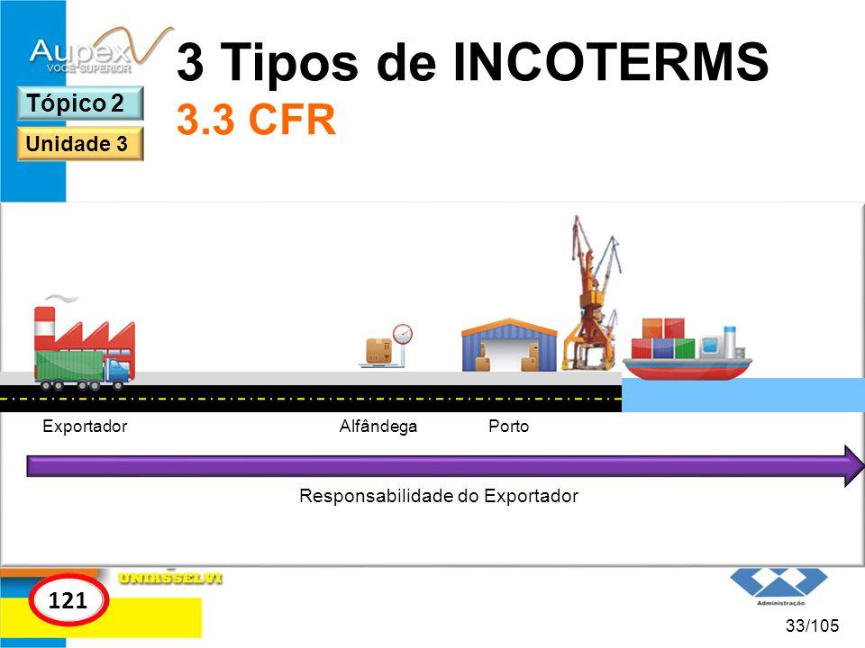 3 Tipos de INCOTERMS 3.3 CFR 121 Tópico 2 Unidade 3