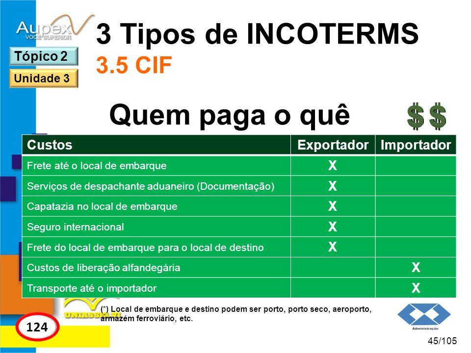 3 Tipos de INCOTERMS 3.5 CIF Quem paga o quê 124 Tópico 2 Custos