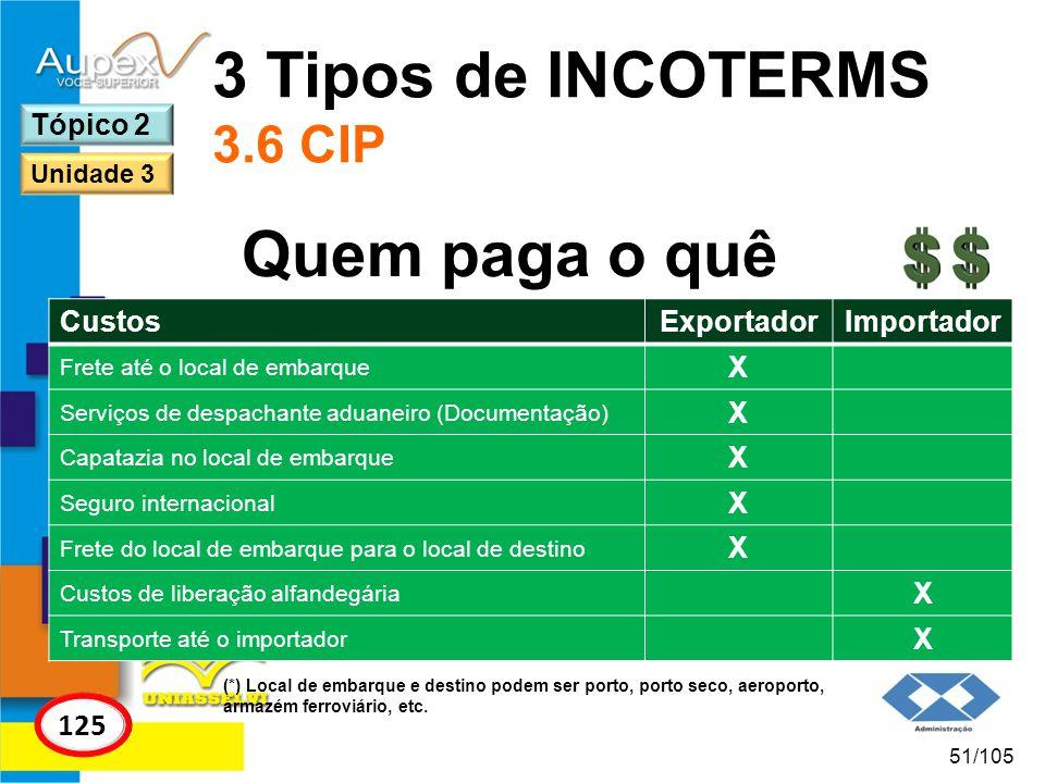 3 Tipos de INCOTERMS 3.6 CIP Quem paga o quê 125 Tópico 2 Custos