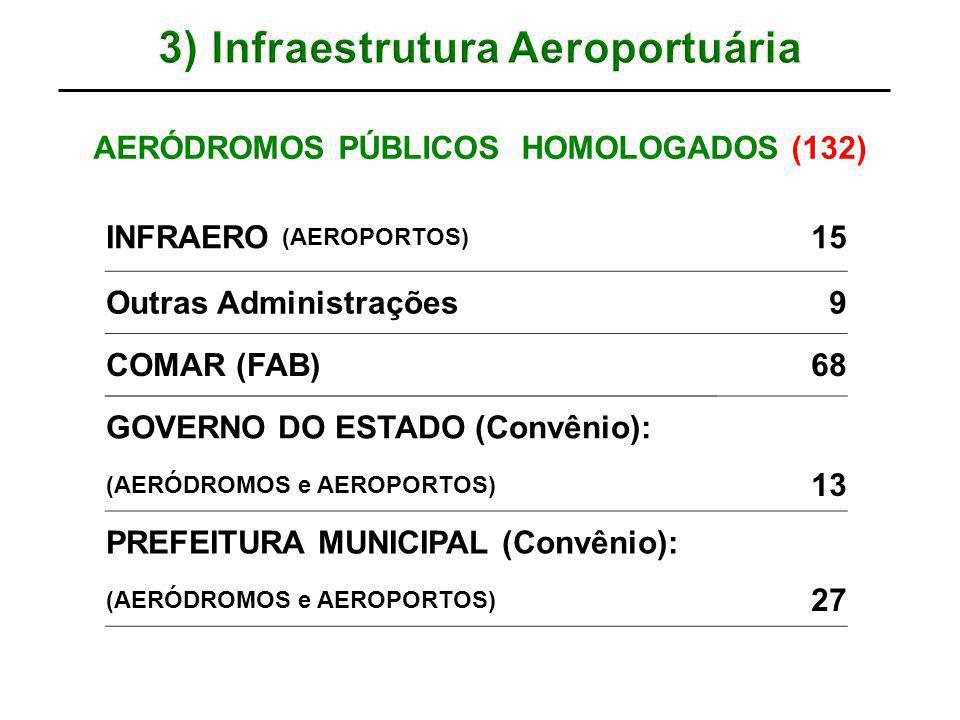 3) Infraestrutura Aeroportuária AERÓDROMOS PÚBLICOS HOMOLOGADOS (132)