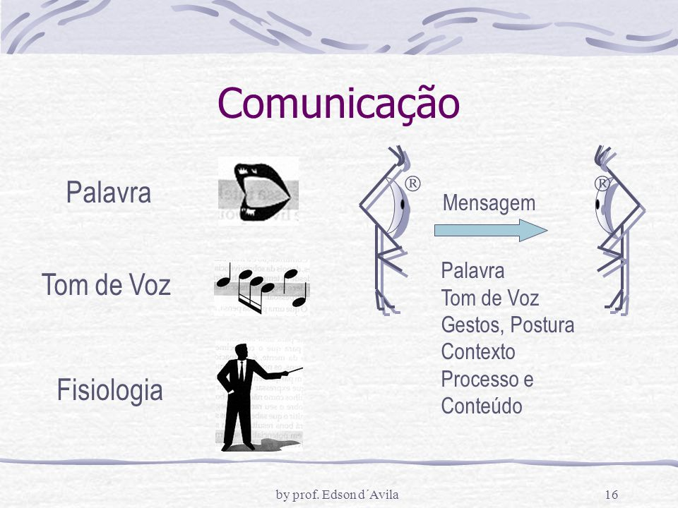 Comunicação Palavra Tom de Voz Fisiologia  Mensagem Gestos, Postura