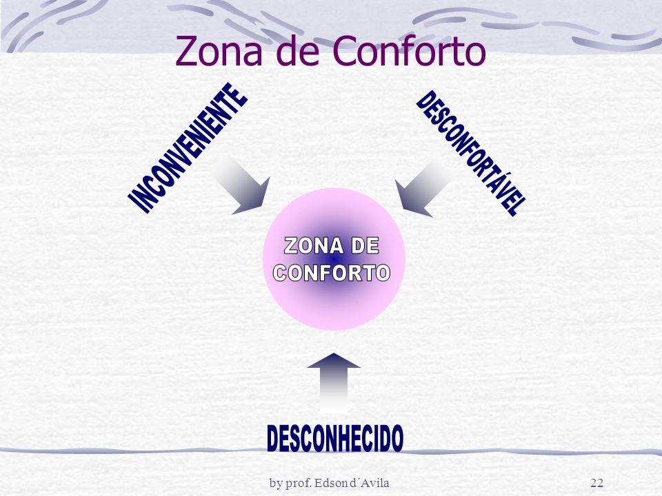 Zona de Conforto INCONVENIENTE DESCONFORTÁVEL ZONA DE CONFORTO