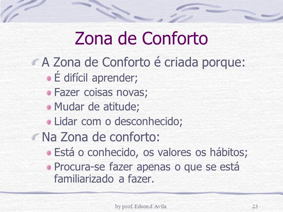 Zona de Conforto A Zona de Conforto é criada porque: