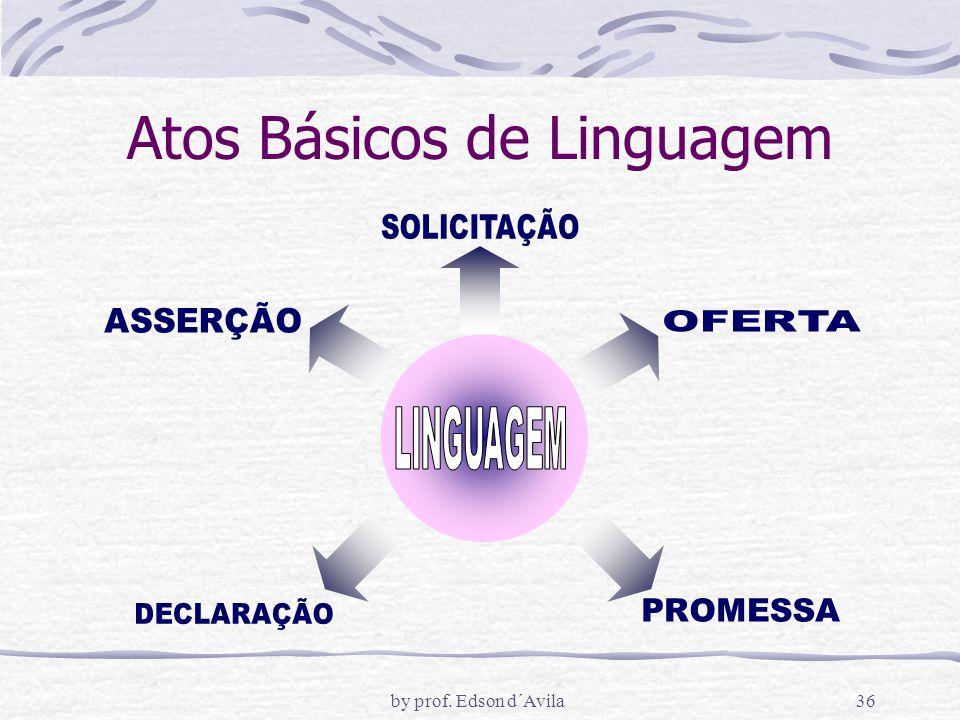 Atos Básicos de Linguagem