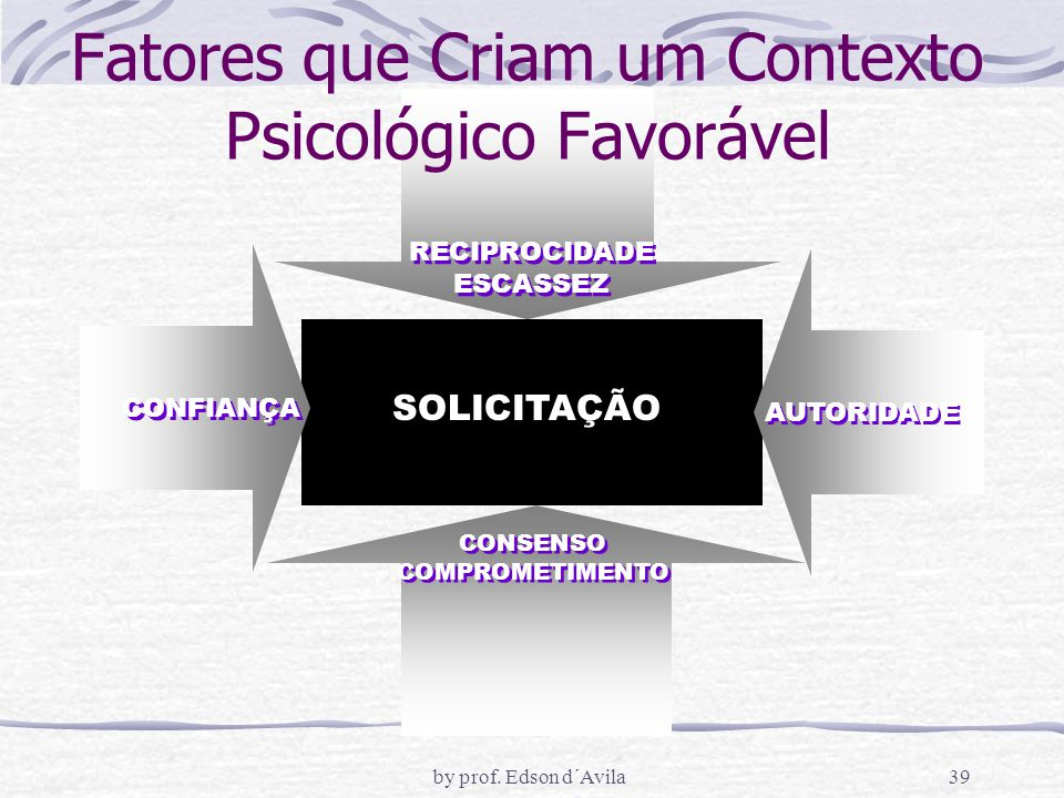 Fatores que Criam um Contexto Psicológico Favorável