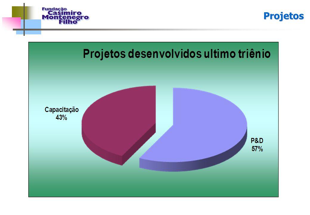 Projetos 10