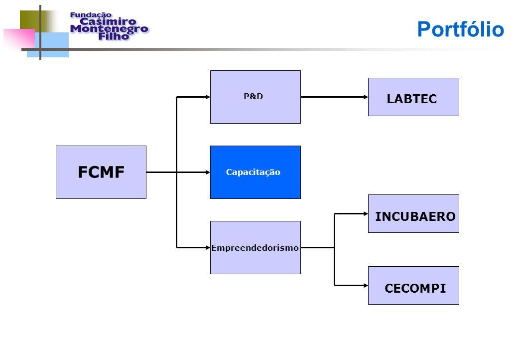 Portfólio FCMF LABTEC INCUBAERO CECOMPI P&D Capacitação