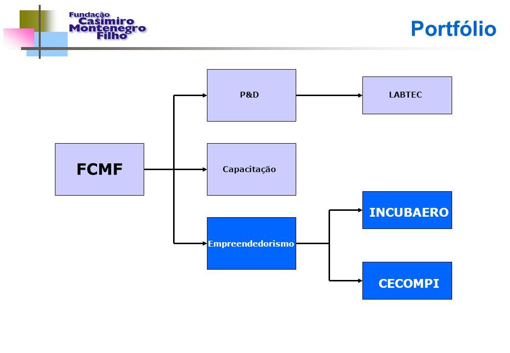 Portfólio FCMF INCUBAERO CECOMPI P&D LABTEC Capacitação