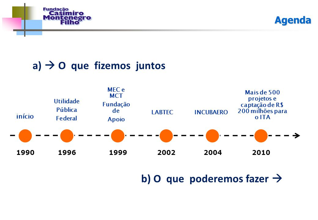 Mais de 500 projetos e captação de R$ 200 milhões para o ITA