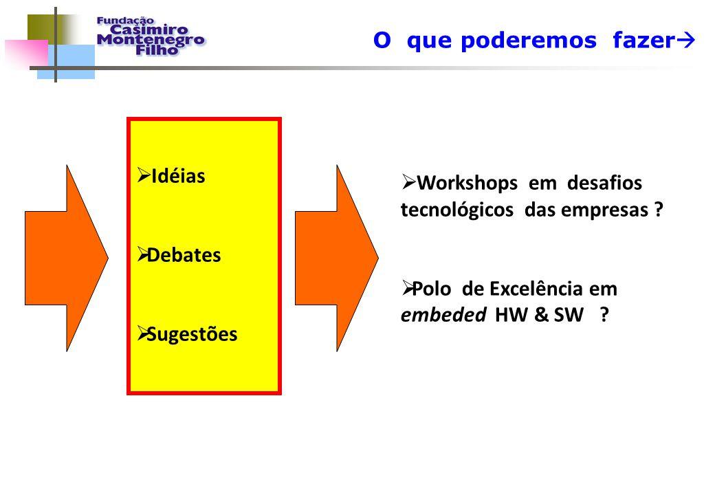 Workshops em desafios tecnológicos das empresas
