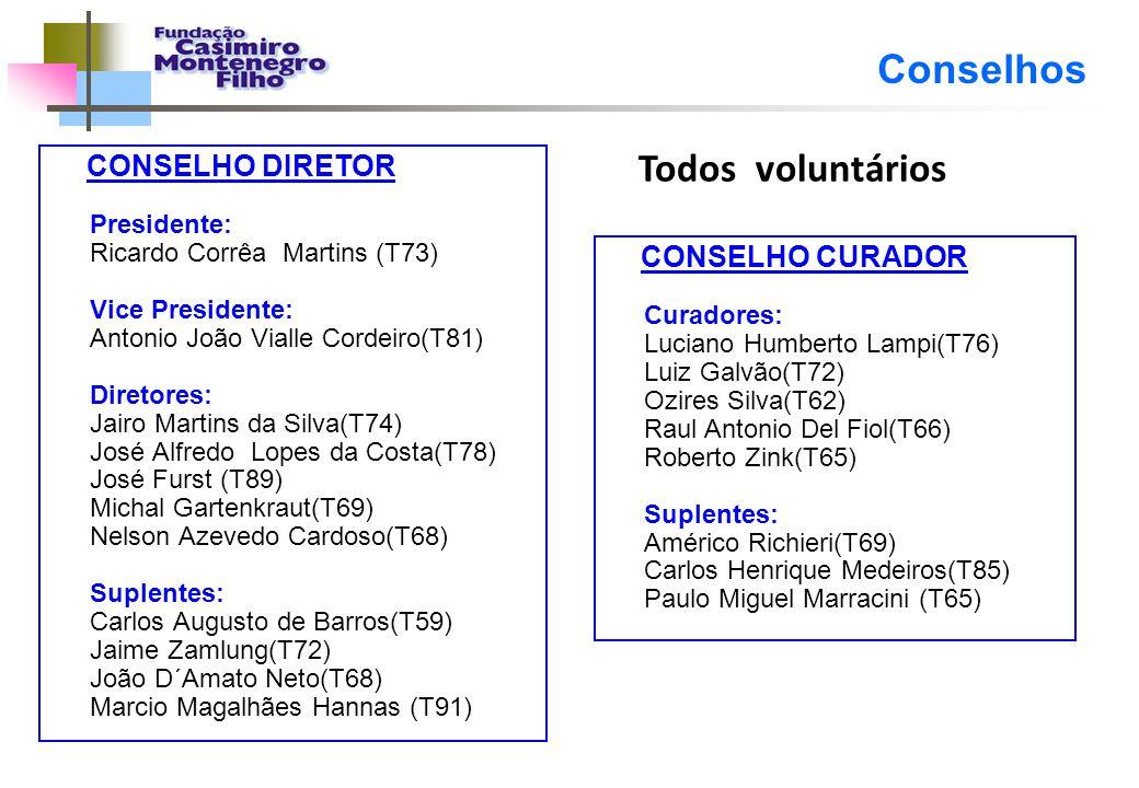 Conselhos Todos voluntários