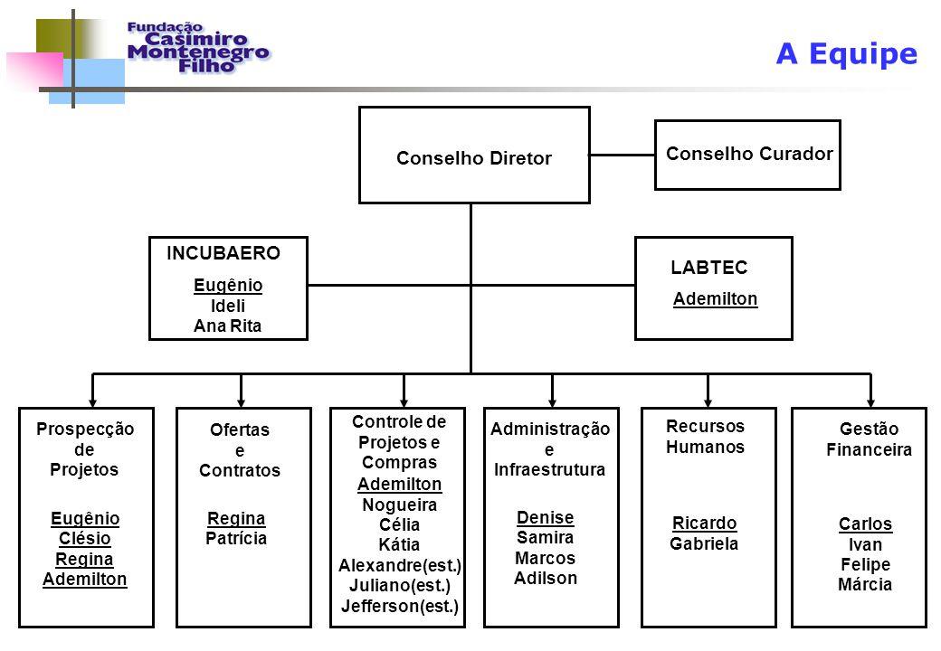 A Equipe Conselho Curador Conselho Diretor INCUBAERO LABTEC