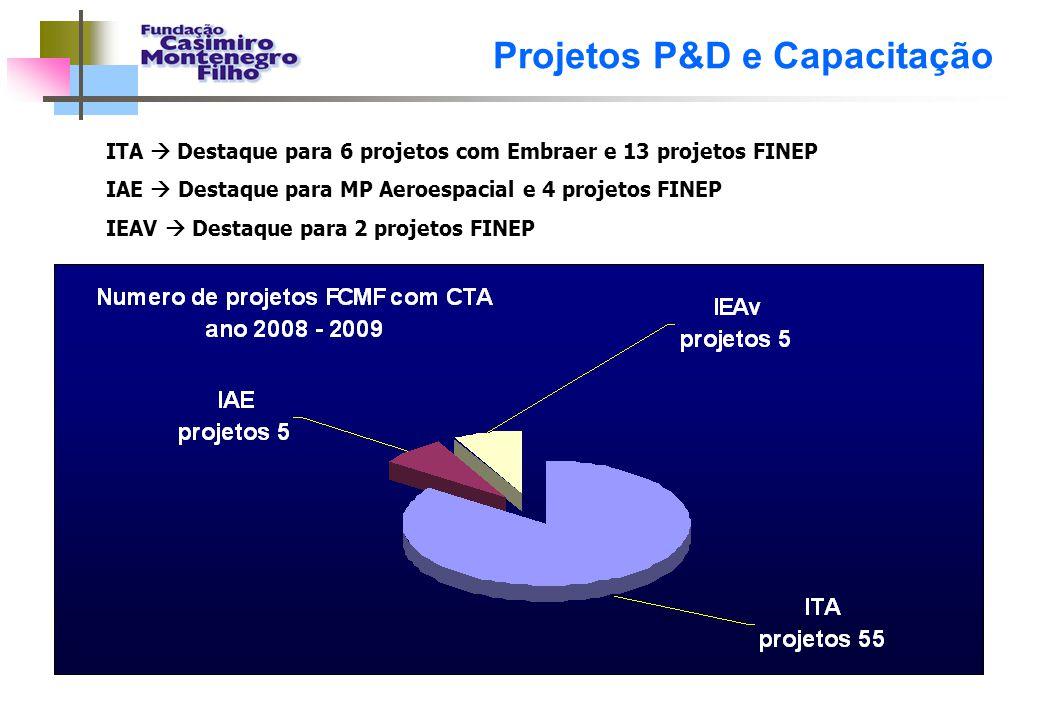 Projetos P&D e Capacitação