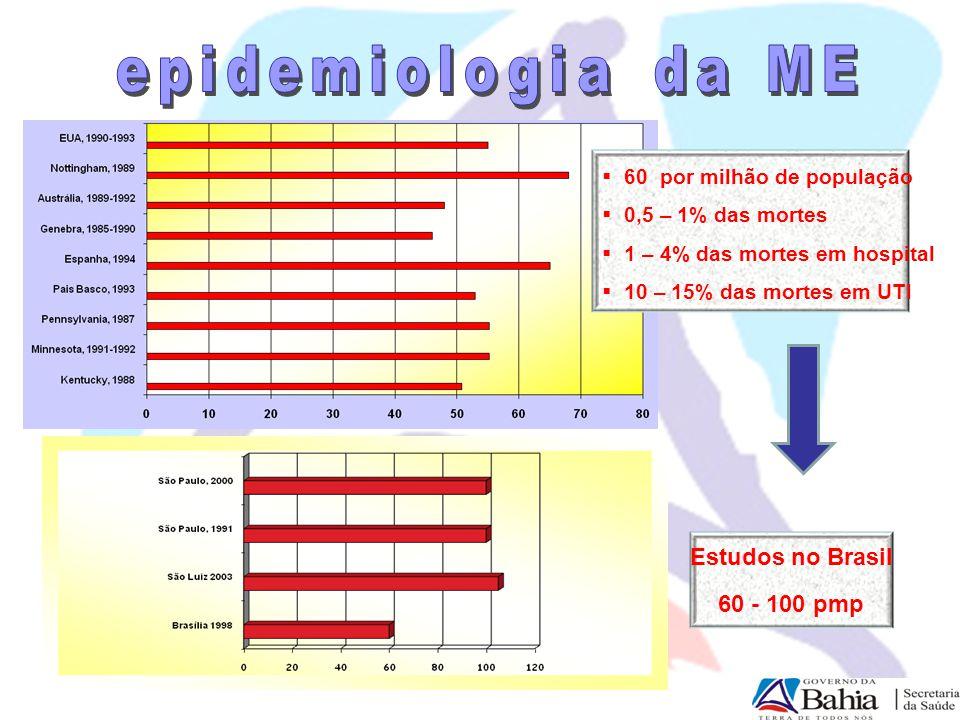 epidemiologia da ME Estudos no Brasil 60 - 100 pmp