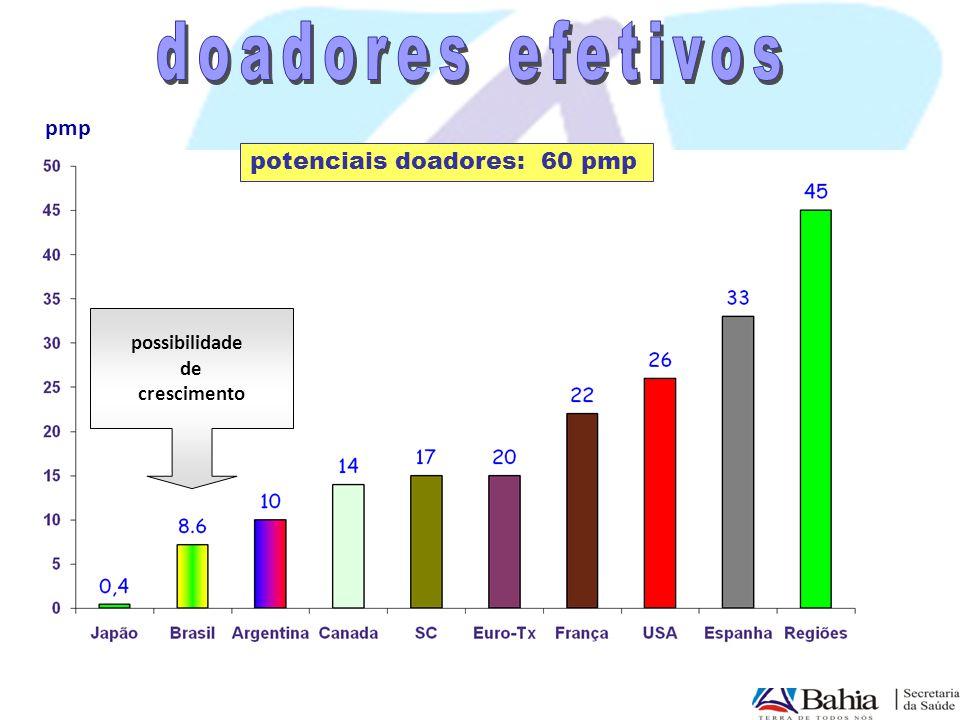 doadores efetivos pmp potenciais doadores: 60 pmp possibilidade de