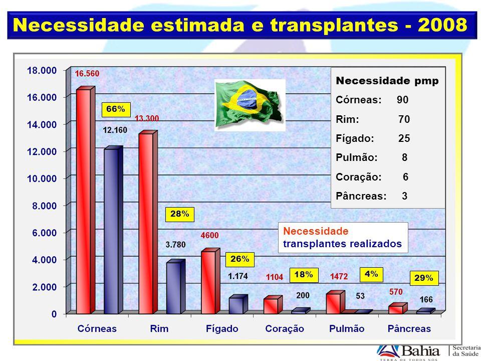 Necessidade estimada e transplantes - 2008