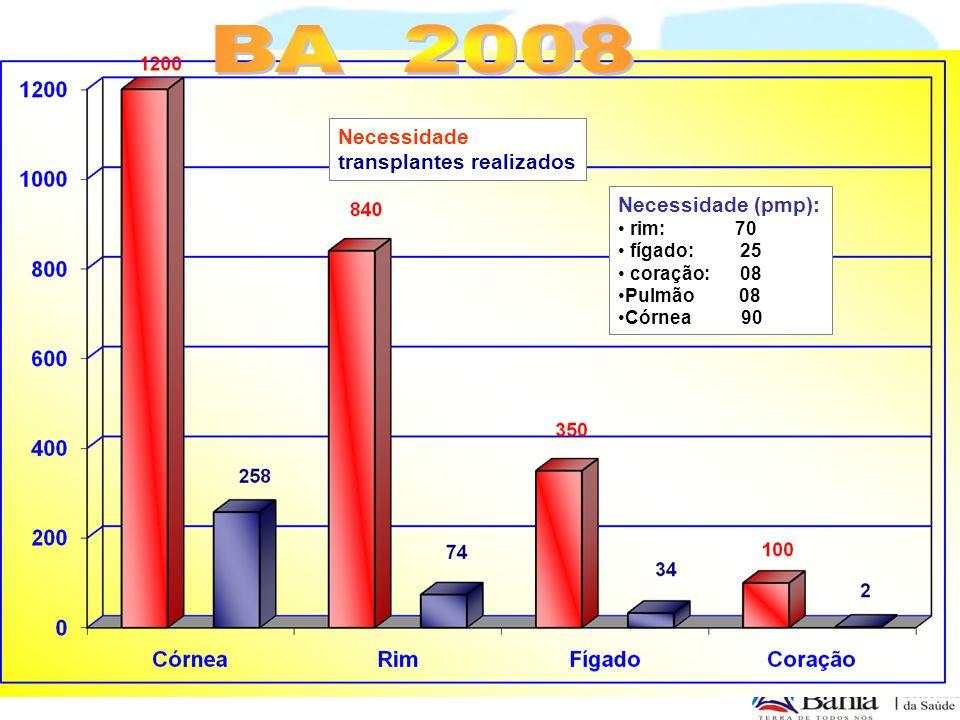 BA 2008 Necessidade transplantes realizados Necessidade (pmp): rim: 70