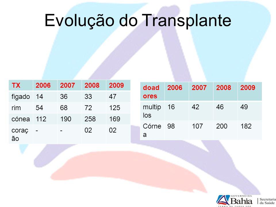 Evolução do Transplante