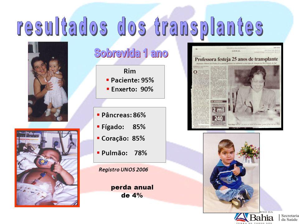 resultados dos transplantes